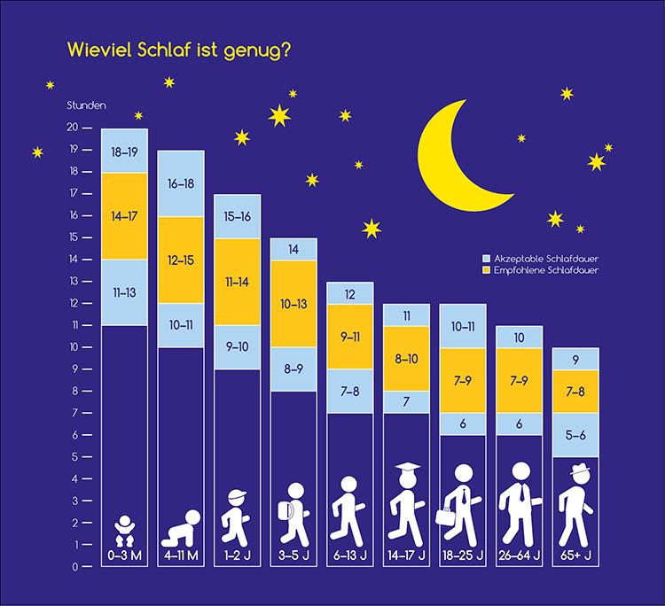 Wieviel Schlaf ist genug?
